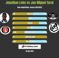 Jonathan Leko vs Jon Miguel Toral h2h player stats