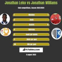 Jonathan Leko vs Jonathan Williams h2h player stats