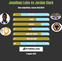 Jonathan Leko vs Jordan Clark h2h player stats