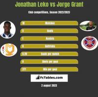 Jonathan Leko vs Jorge Grant h2h player stats