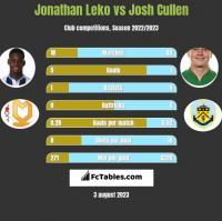 Jonathan Leko vs Josh Cullen h2h player stats