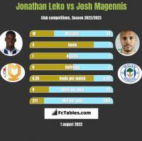 Jonathan Leko vs Josh Magennis h2h player stats