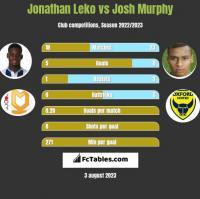 Jonathan Leko vs Josh Murphy h2h player stats