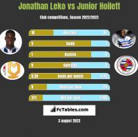 Jonathan Leko vs Junior Hoilett h2h player stats