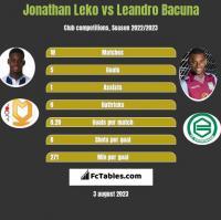 Jonathan Leko vs Leandro Bacuna h2h player stats