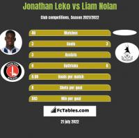 Jonathan Leko vs Liam Nolan h2h player stats