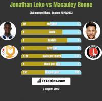 Jonathan Leko vs Macauley Bonne h2h player stats