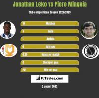 Jonathan Leko vs Piero Mingoia h2h player stats