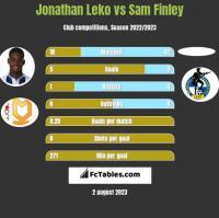Jonathan Leko vs Sam Finley h2h player stats
