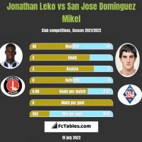 Jonathan Leko vs San Jose Dominguez Mikel h2h player stats