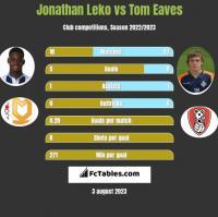 Jonathan Leko vs Tom Eaves h2h player stats