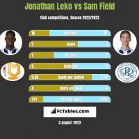 Jonathan Leko vs Sam Field h2h player stats