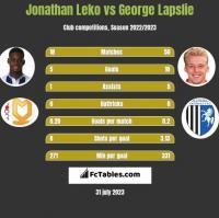 Jonathan Leko vs George Lapslie h2h player stats