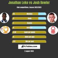 Jonathan Leko vs Josh Bowler h2h player stats