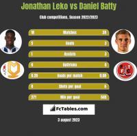 Jonathan Leko vs Daniel Batty h2h player stats