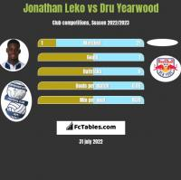 Jonathan Leko vs Dru Yearwood h2h player stats