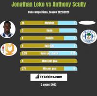 Jonathan Leko vs Anthony Scully h2h player stats