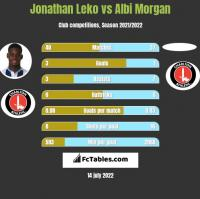 Jonathan Leko vs Albi Morgan h2h player stats