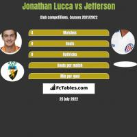 Jonathan Lucca vs Jefferson h2h player stats