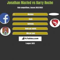 Jonathan Maxted vs Barry Roche h2h player stats