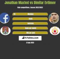 Jonathan Maxted vs Dimitar Evtimov h2h player stats