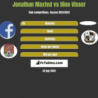 Jonathan Maxted vs Dino Visser h2h player stats