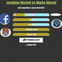 Jonathan Maxted vs Marko Marosi h2h player stats