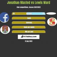 Jonathan Maxted vs Lewis Ward h2h player stats