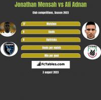 Jonathan Mensah vs Ali Adnan h2h player stats