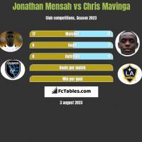 Jonathan Mensah vs Chris Mavinga h2h player stats