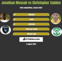 Jonathan Mensah vs Christopher Cadden h2h player stats