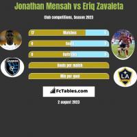Jonathan Mensah vs Eriq Zavaleta h2h player stats