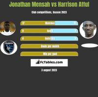 Jonathan Mensah vs Harrison Afful h2h player stats