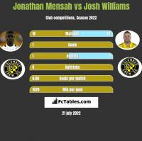 Jonathan Mensah vs Josh Williams h2h player stats