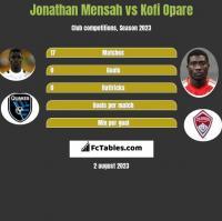 Jonathan Mensah vs Kofi Opare h2h player stats