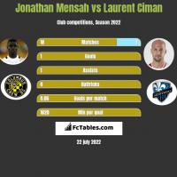 Jonathan Mensah vs Laurent Ciman h2h player stats