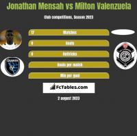 Jonathan Mensah vs Milton Valenzuela h2h player stats