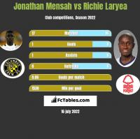 Jonathan Mensah vs Richie Laryea h2h player stats