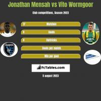 Jonathan Mensah vs Vito Wormgoor h2h player stats