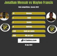 Jonathan Mensah vs Waylon Francis h2h player stats