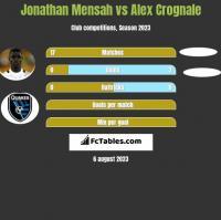 Jonathan Mensah vs Alex Crognale h2h player stats