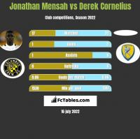 Jonathan Mensah vs Derek Cornelius h2h player stats