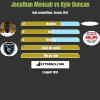 Jonathan Mensah vs Kyle Duncan h2h player stats
