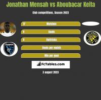 Jonathan Mensah vs Aboubacar Keita h2h player stats