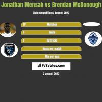 Jonathan Mensah vs Brendan McDonough h2h player stats