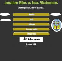 Jonathan Miles vs Ross Fitzsimmons h2h player stats