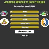 Jonathan Mitchell vs Robert Olejnik h2h player stats