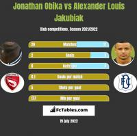 Jonathan Obika vs Alexander Louis Jakubiak h2h player stats