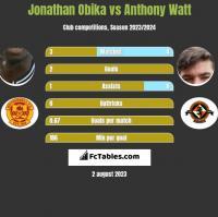 Jonathan Obika vs Anthony Watt h2h player stats