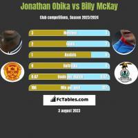 Jonathan Obika vs Billy McKay h2h player stats
